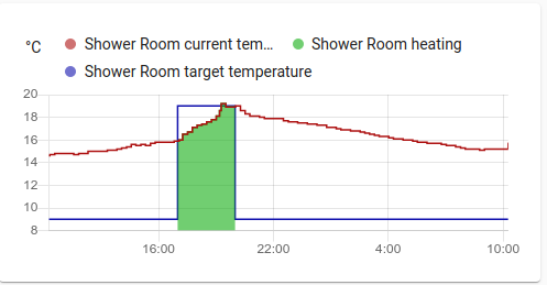 Shower room temperature graph